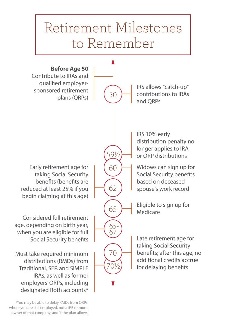 "Retirement Milestones to Remember Before Age 50: Contribute to IRAs and employer-sponsored qualified retirement plans (QRPs) Age 50: IRS allows ""catchup"" contributions to IRAs and QRPs Age 59.5: IRS 10% early distribution penalty no longer applies to IRA or QRP distributions Age 60: Widows can sign up for Social Security benefits based on deceased spouse's work record Age 62: Early retirement age for taking Social Security benefits (benefits are reduced at least 25% if you begin claiming at this age) Age 65: Eligible to sign up for Medicare Age 65–67: Considered full retirement age, depending on birth year, when you're eligible for full Social Security benefits Age 70: Late retirement age for taking Social Security benefits; after this age, no additional credits accrue for delaying benefits Age 70.5: Must take required minimum distributions (RMDs) from Traditional, SEP, and SIMPLE IRAs, as well as former employers' QRPs, including designated Roth accounts* *You may be able to delay RMDs from QRPs where you are still employed, not a 5% or more owner of that company, and if the plan allows."