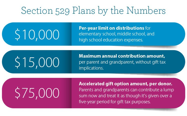 529 plans by the numbers