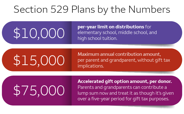 "529 plan by the numbers. For full text alternative, click the ""View Text Alternative"" link below."