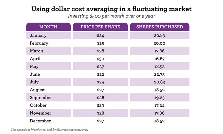dollar cost averaging chart